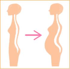 背骨の変化